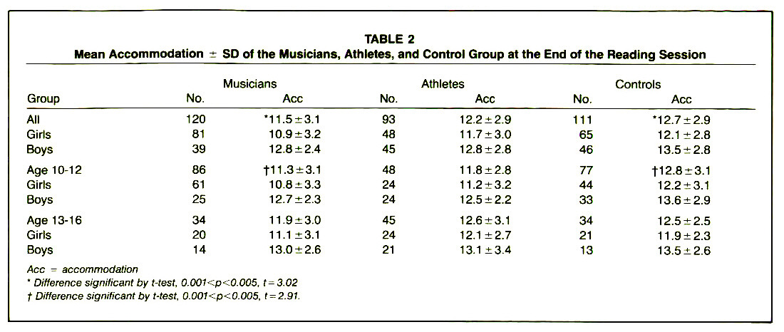 TABLE 2Mean Accommodation ± SD of the Musicians, Athletes, and Control Group at the End of the Reading Session