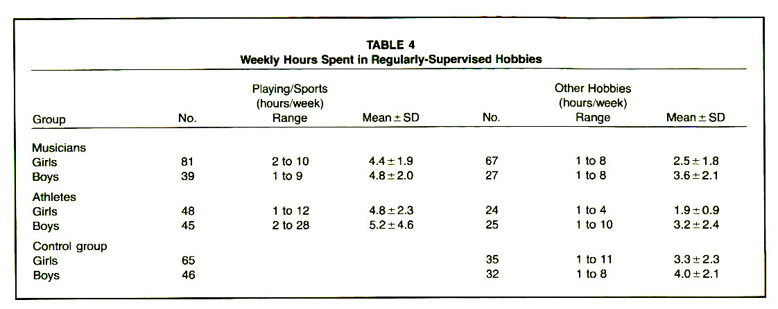 TABLE 4Weekly Hours Spent in Regularly-Supervised Hobbies