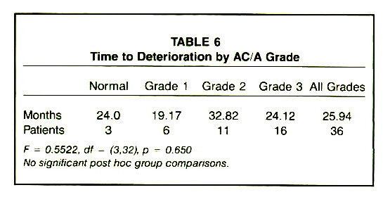 TABLE 6Time to Deterioration by AC/A Grade
