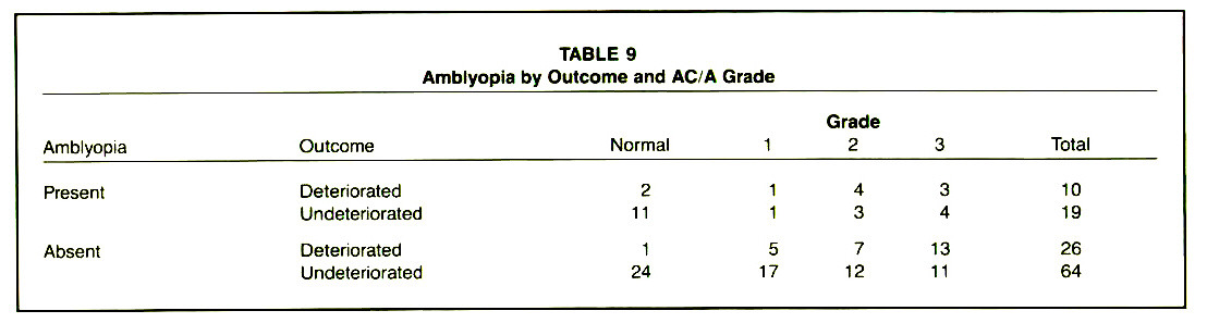 TABLE 9Amblyopia by Outcome and AC/A Grade
