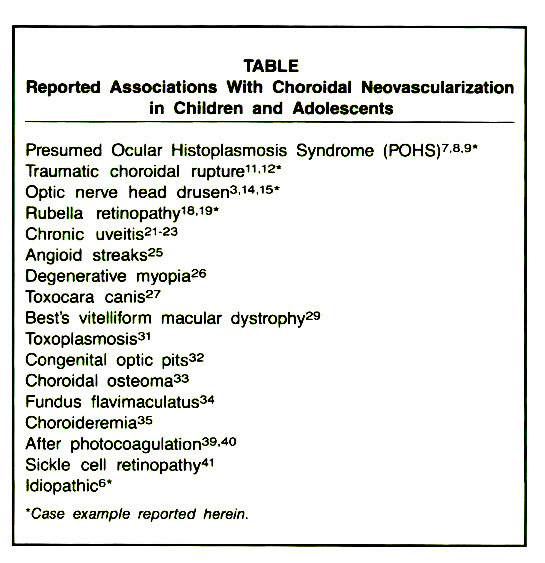 TABLEReported Associations With Choroidal Neovascularization in Children and Adolescents