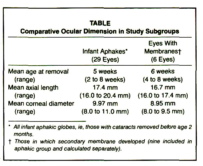 TABLEComparative Ocular Dimension in Study Subgroups
