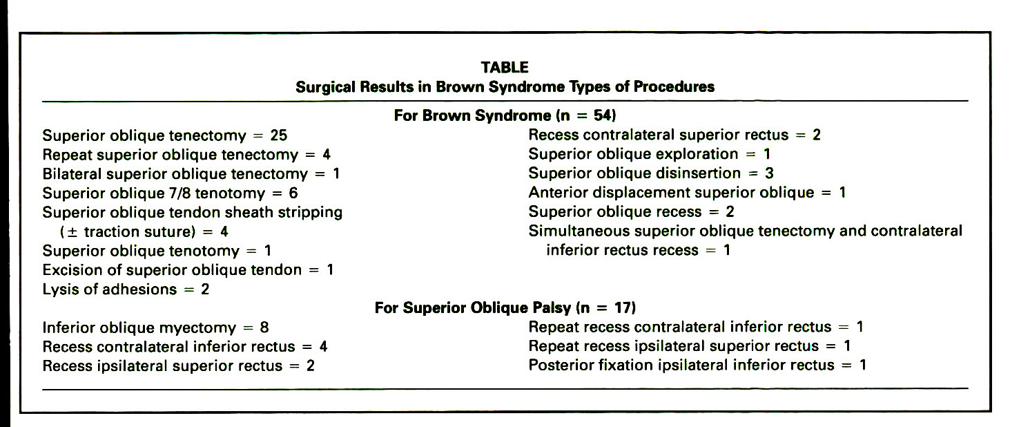 TABLESurgical Results in Brown Syndrome Types of Procedures