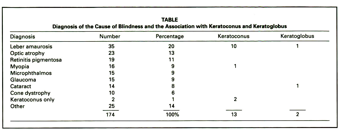 TABLEDiagnosis of the Cause of Blindness and the Association with Keratoconus and Keratoglobus