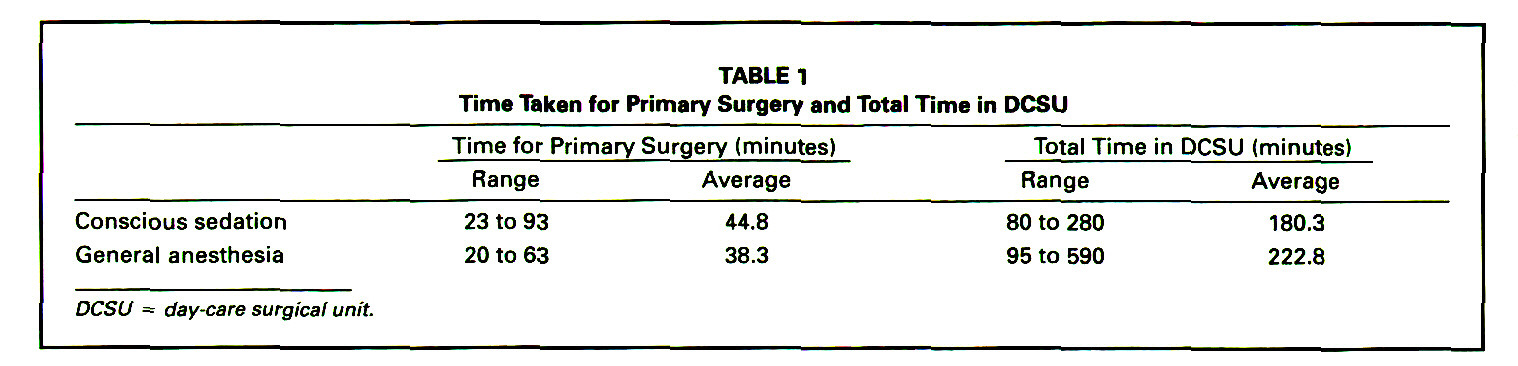 TABLE 1Time Taken for Primary Surgery and Total Time in DCSU