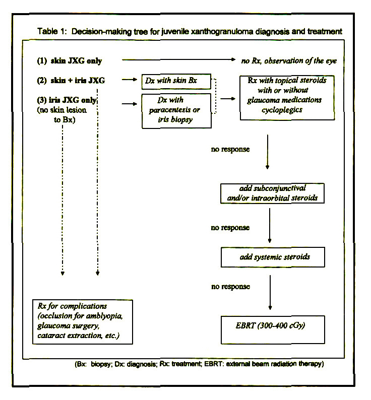 Table 1: Deasion-malung tree for juvenile Xanthogranuloma diagnosis and treatment