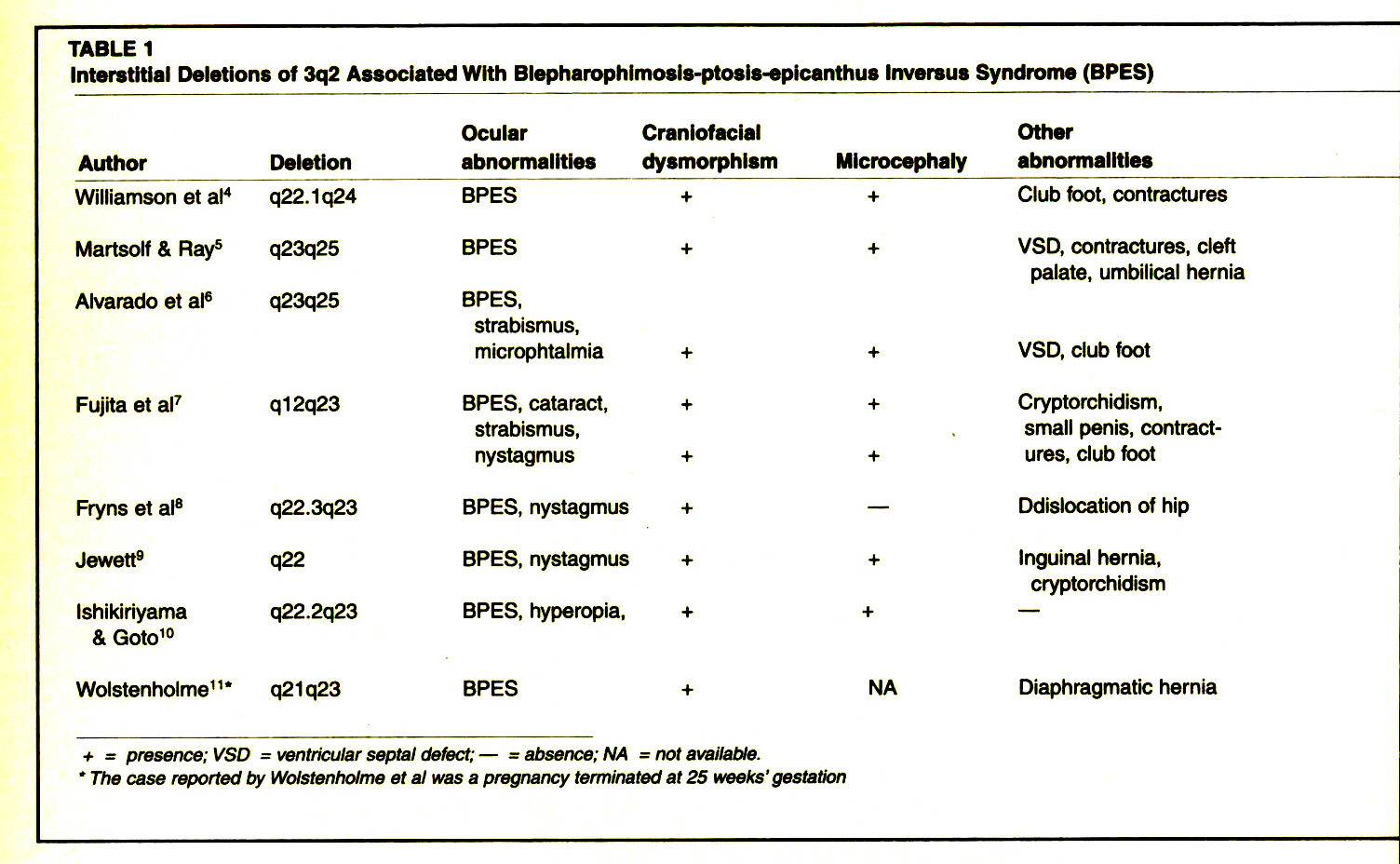 TABLE 1Interstitial Deletions of 3q2 Associated With Blepharophlmosis-ptosis-epicanthus Inversus Syndrome (BPES)