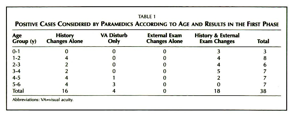 TABLE 1POSITIVE CASES CONSIDERED BY PARAMEDICS ACCORDING TO AGE AND RESULTS IN THE FIRST PHASE
