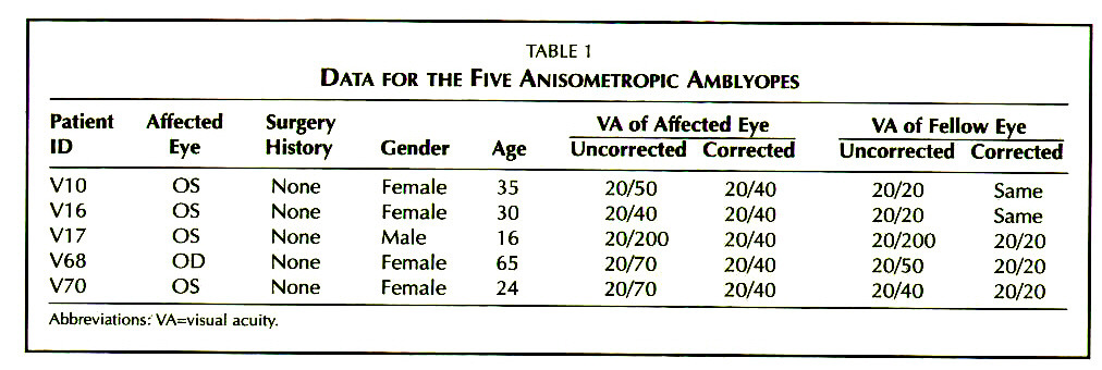 TABLE 1DATA FOR THE FIVE ANISOMETROPIC AMBLYOPES