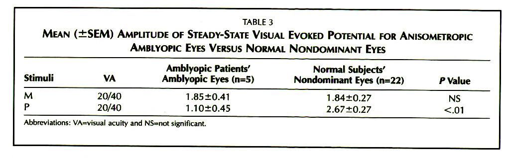 TABLE 3MEAN (±SEM) AMPLITUDE OF STEADY-STATE VISUAL EVOKED POTENTIAL FOR ANISOMETROPIC AMBLYOPIC EYES VERSUS NORMAL NONDOMINANT EYES