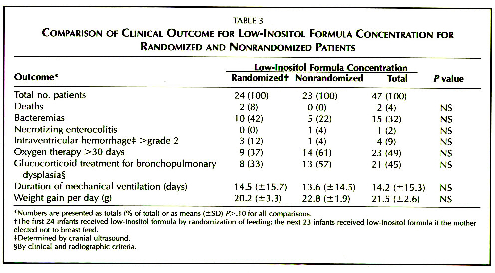 TABLE 3COMPARISON OF CLINICAL OUTCOME FOR LOW-INOSITOL FORMULA CONCENTRATION FOR RANDOMIZED AND NONRANDOMIZED PATIENTS