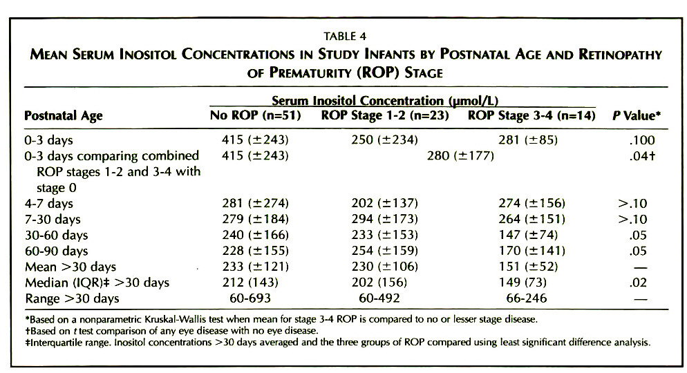TABLE 4MEAN SERUM INOSITOL CONCENTRATIONS IN STUDY INFANTS BY POSTNATAL ACE AND RETINOPATHY OF PREMATURITY (ROP) STAGE
