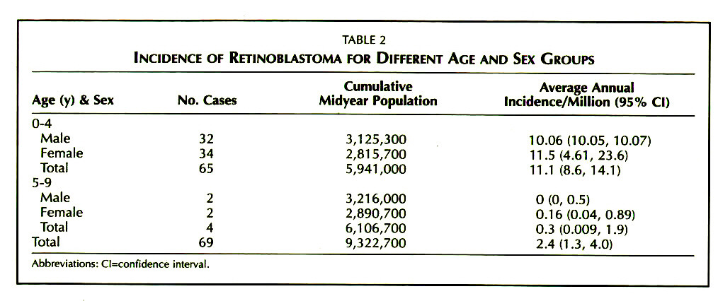 TABLE 2INCIDENCE OF RETINOBLASTOMA FOR DIFFERENT AGE AND SEX GROUPS