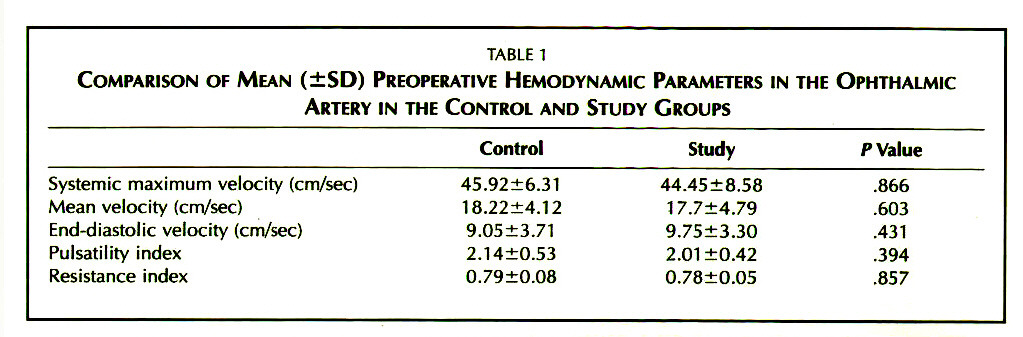 TABLE 1COMPARISON OF MEAN (±SD) PREOPERATIVE HEMODYNAMIC PARAMETERS IN THE OPHTHALMIC ARTERY IN THE CONTROL AND STUDY GROUPS