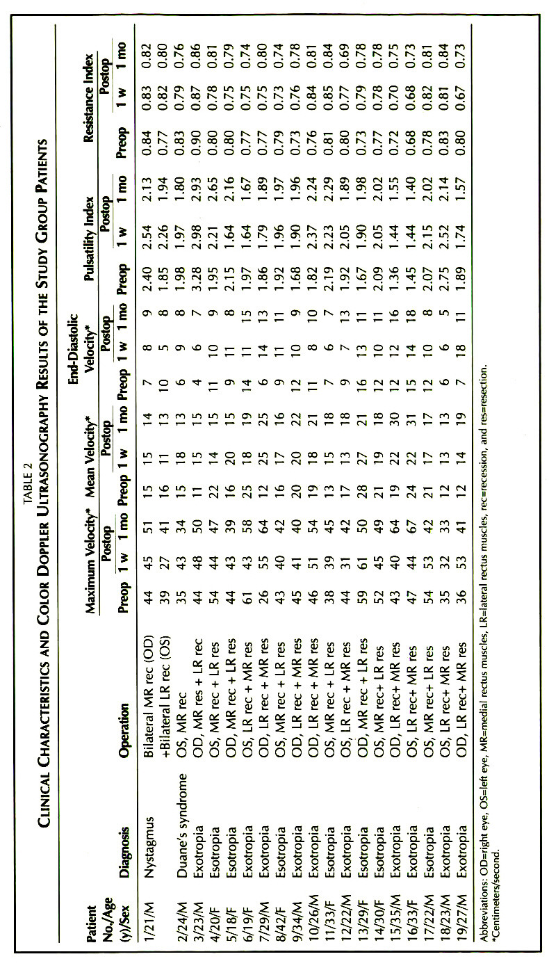 TABLE 2CLINICAL CHARACTERISTICS AND COLOR DOPPLER ULTRASONOGRAPHY RESULTS OF THE STUDY GROUP PATIENTS