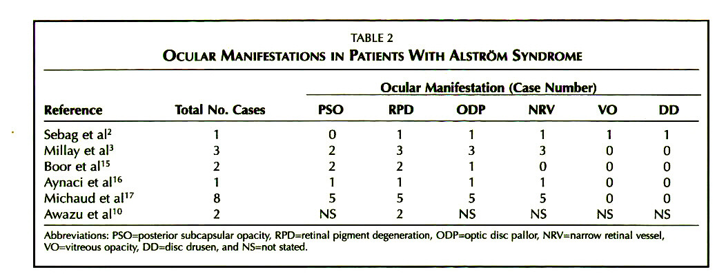 TABLE 2OCULAR MANIFESTATIONS IN PATIENTS WITH ALSTRÖM SYNDROME