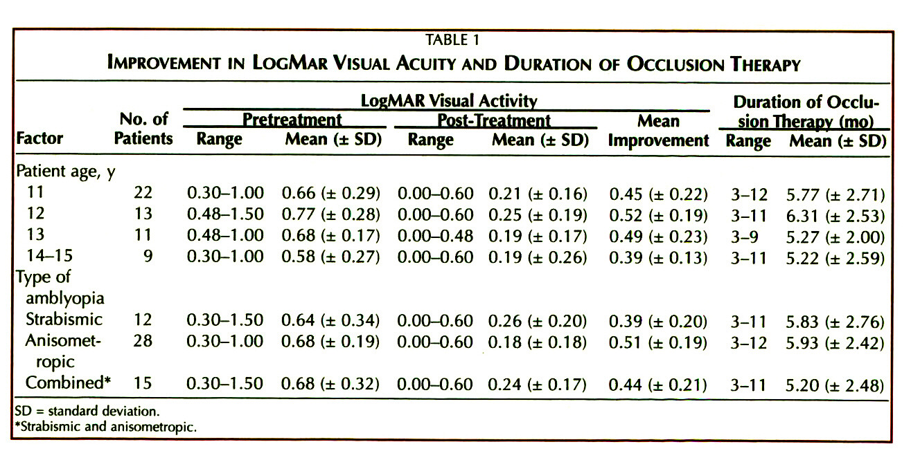 TABLE 1IMPROVEMENT IN LOCMAR VISUAL ACUITY AND DURATION OF OCCLUSION THERAPY