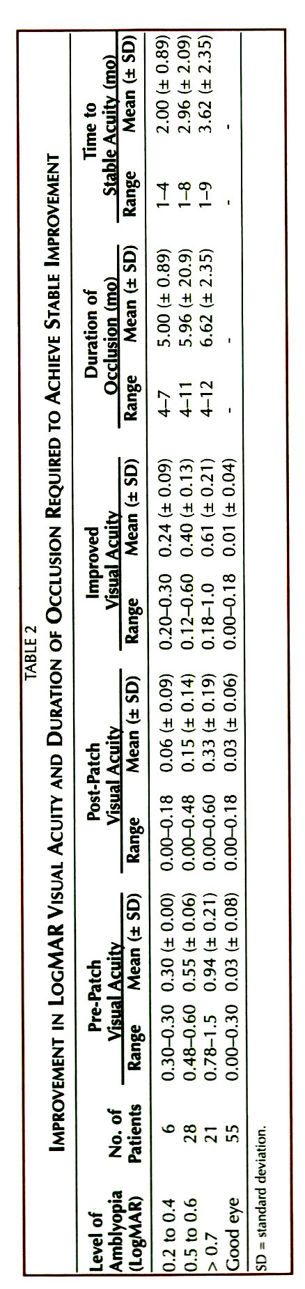 TABLE 2IMPROVEMENT IN LOGMAR VISUAL Acuny AND DURATION OF OCCLUSION REQUIRED TO ACHIEVE STABLE IMPROVEMENT