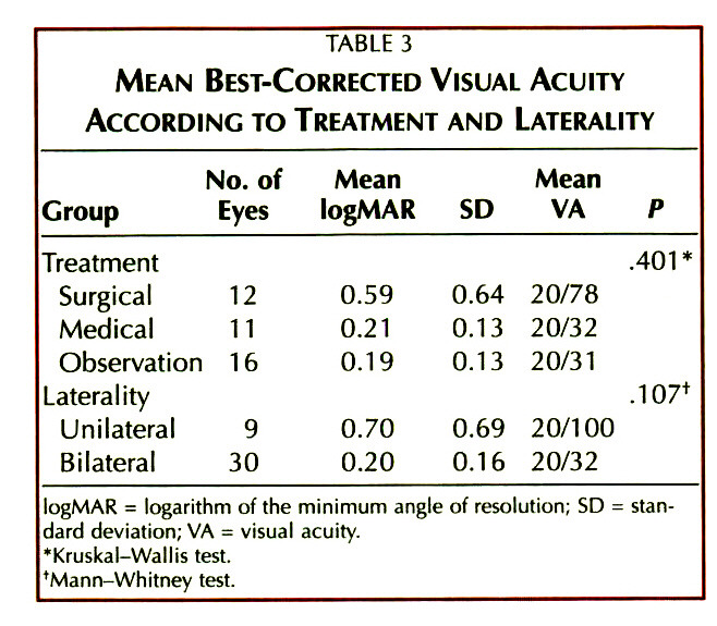 TABLE 3MEAN BEST-CORRECTED VISUAL ACUITY ACCORDING TO TREATMENT AND LATERALITY