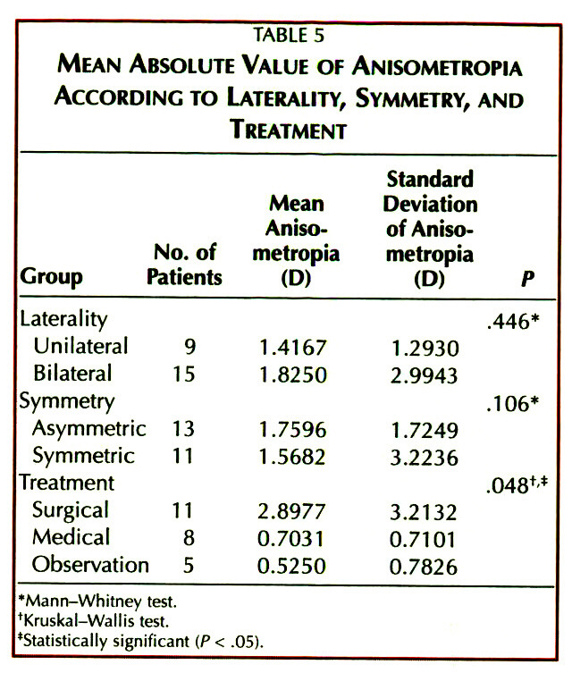 TABLE 5MEAN ABSOLUTE VALUE OF ANISOMETROPIA ACCORDING TO LATERALITY, SYMMETRY, AND TREATMENT