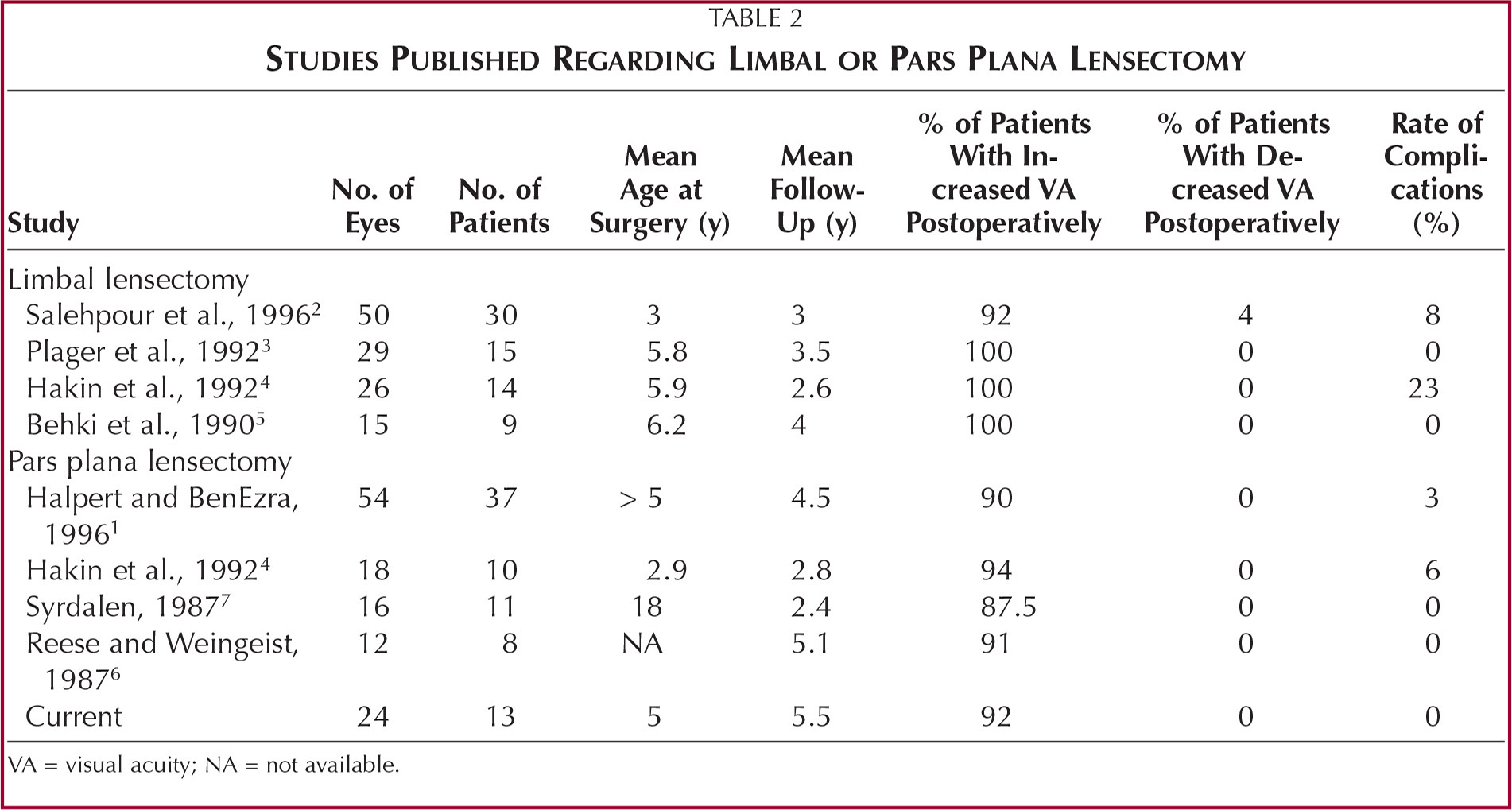 Studies Published Regarding Limbal or Pars Plana Lensectomy