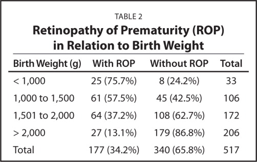Retinopathy of Prematurity (ROP) in Relation to Birth Weight