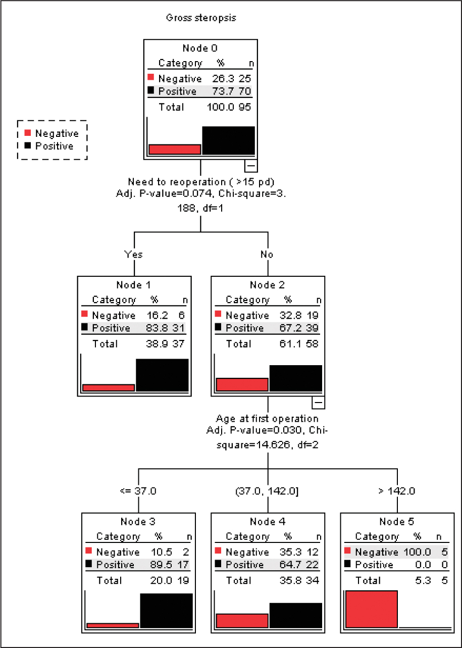 The most appropriate age at operation to achieve gross stereopsis at 5 years old was 37 months or younger with minimum number of operations in this study.