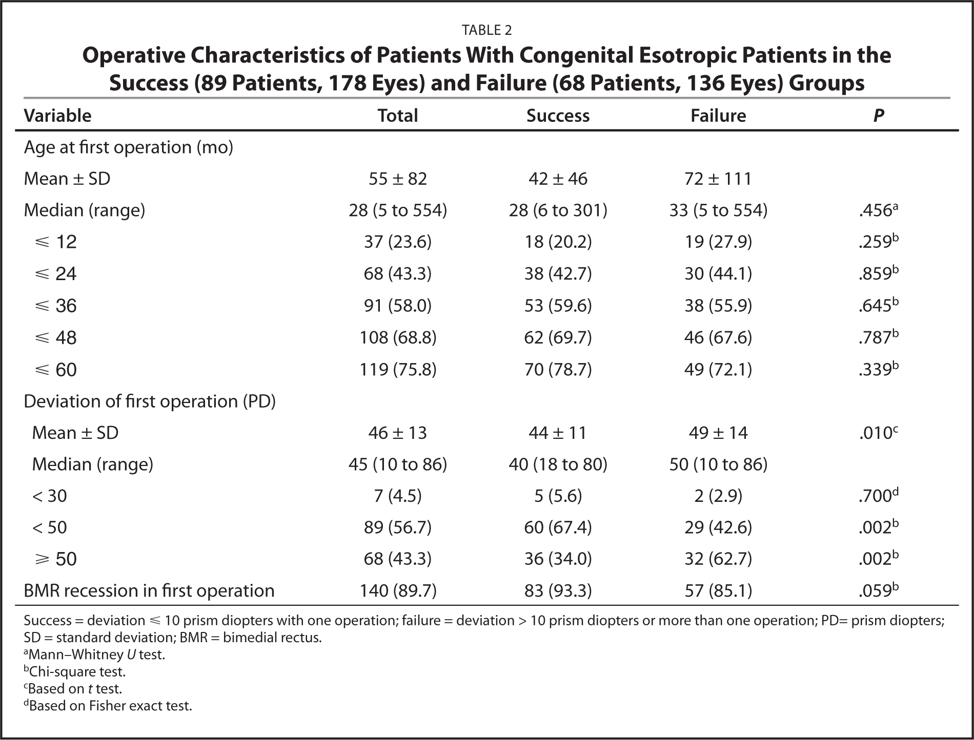 Operative Characteristics of Patients With Congenital Esotropic Patients in the Success (89 Patients, 178 Eyes) and Failure (68 Patients, 136 Eyes) Groups