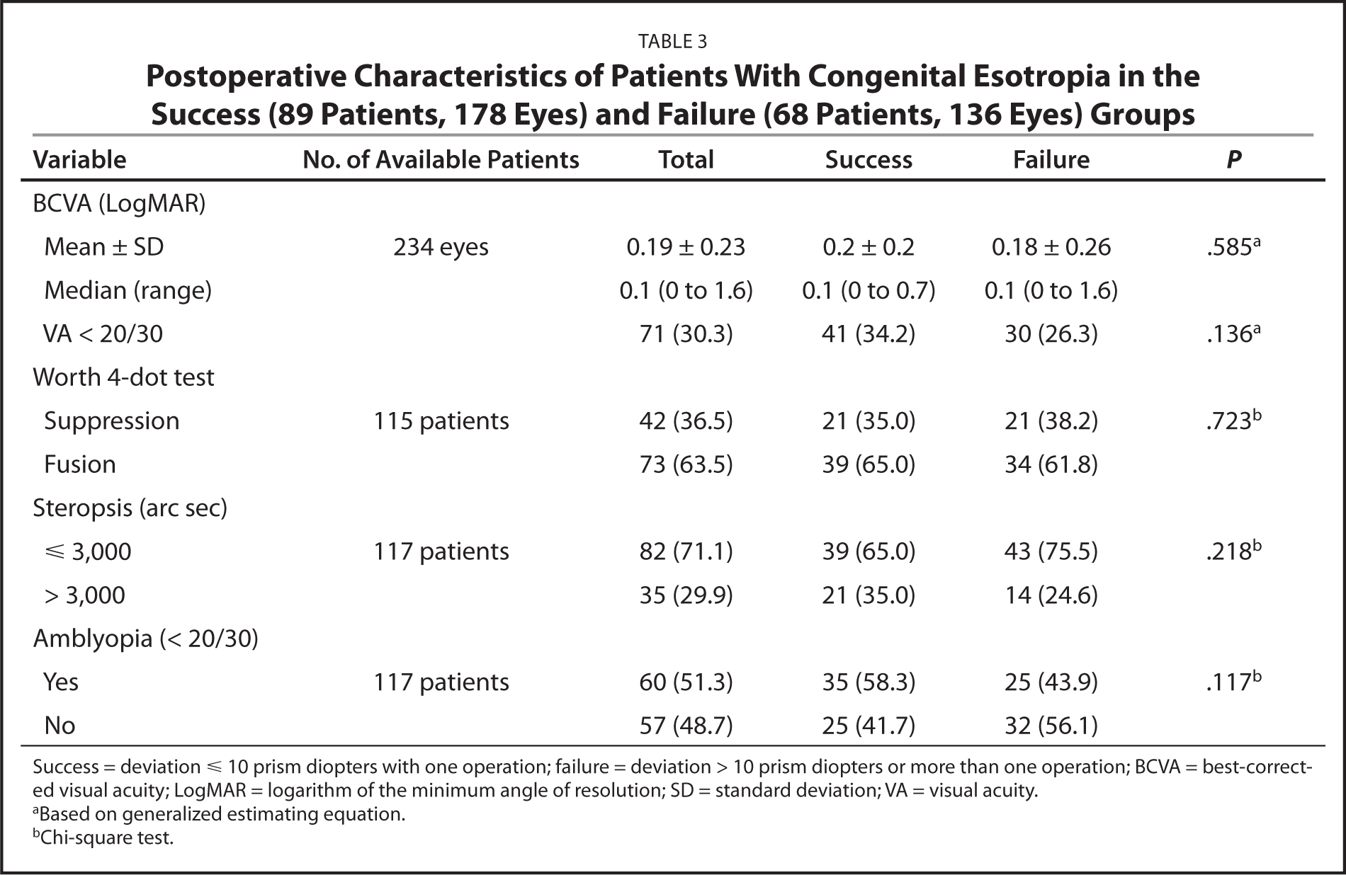 Postoperative Characteristics of Patients With Congenital Esotropia in the Success (89 Patients, 178 Eyes) and Failure (68 Patients, 136 Eyes) Groups