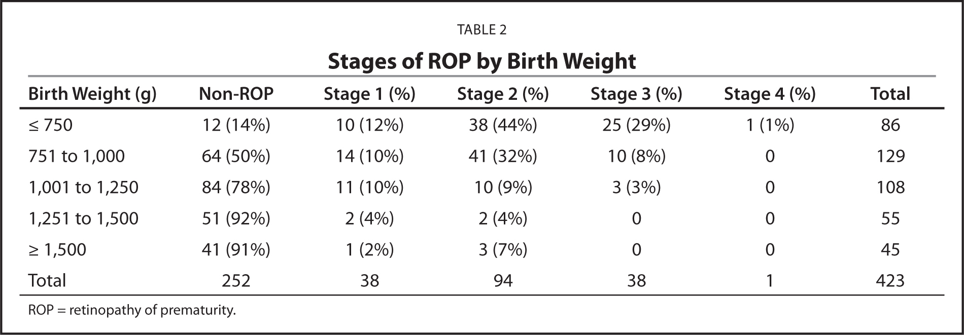 Stages of ROP by Birth Weight