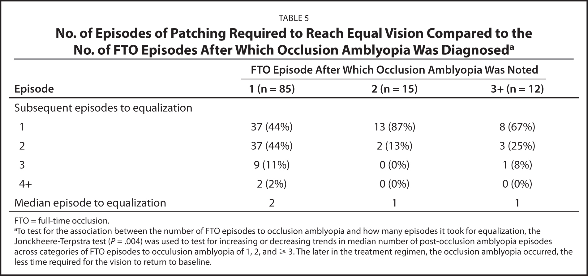 No. of Episodes of Patching Required to Reach Equal Vision Compared to the No. of FTO Episodes After Which Occlusion Amblyopia Was Diagnoseda