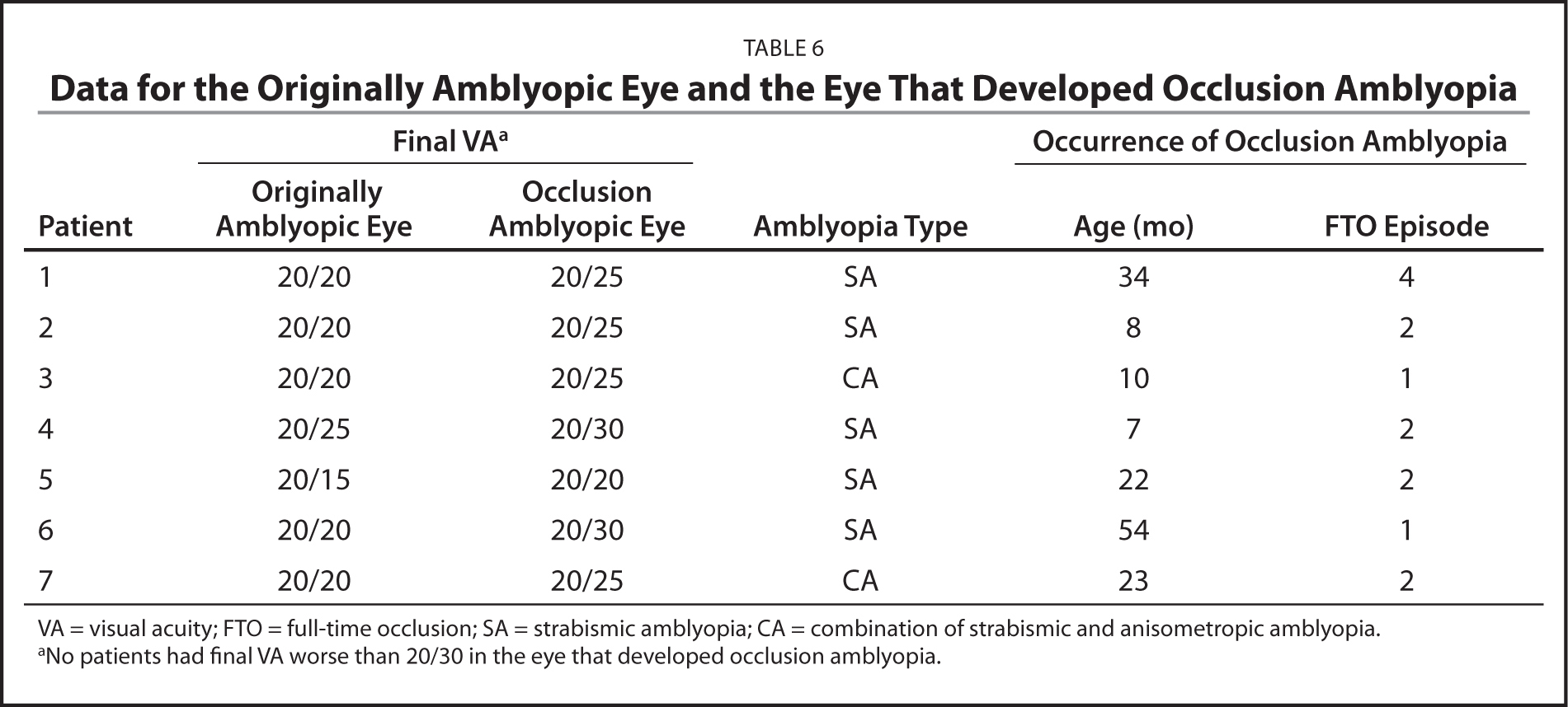 Data for the Originally Amblyopic Eye and the Eye That Developed Occlusion Amblyopia
