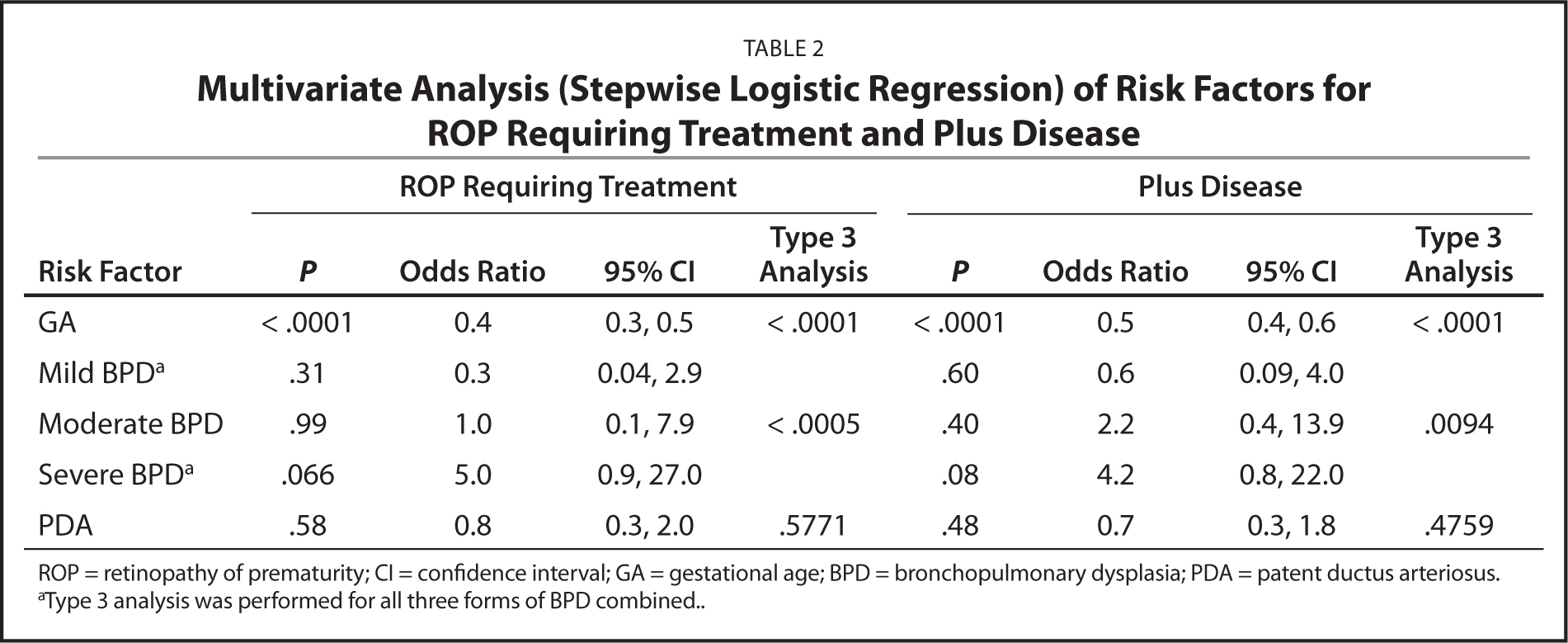 Multivariate Analysis (Stepwise Logistic Regression) of Risk Factors for ROP Requiring Treatment and Plus Disease