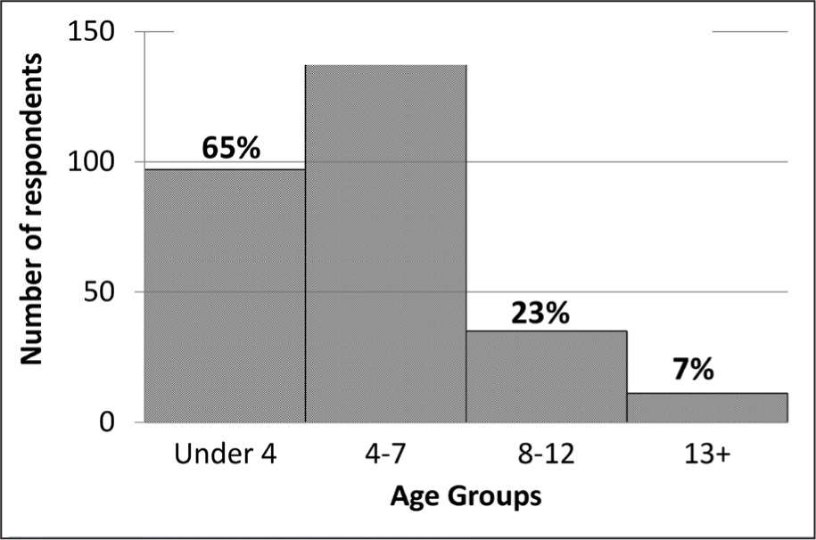Patient selection criteria for hypothetical use of atropine penalization as indicated by respondents (n = 151) with regard to patient age. Respondents were asked to assume atropine penalization was being used as first-line treatment (no previous occlusion).