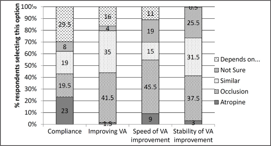 Respondent opinions (n = 151) on atropine penalization in comparison to occlusion with regard to most effective treatment for promotion of compliance, speed and level of visual acuity (VA) improvement in the amblyopic eye, and maintenance of stable VA in the amblyopic eye after treatment. Dependencies included parental attitude and motivation; the individual patient; compliance; density, etiology, and type of amblyopia; and patient age. Free text answers include those provided by respondents as supplementary information to other options selected.
