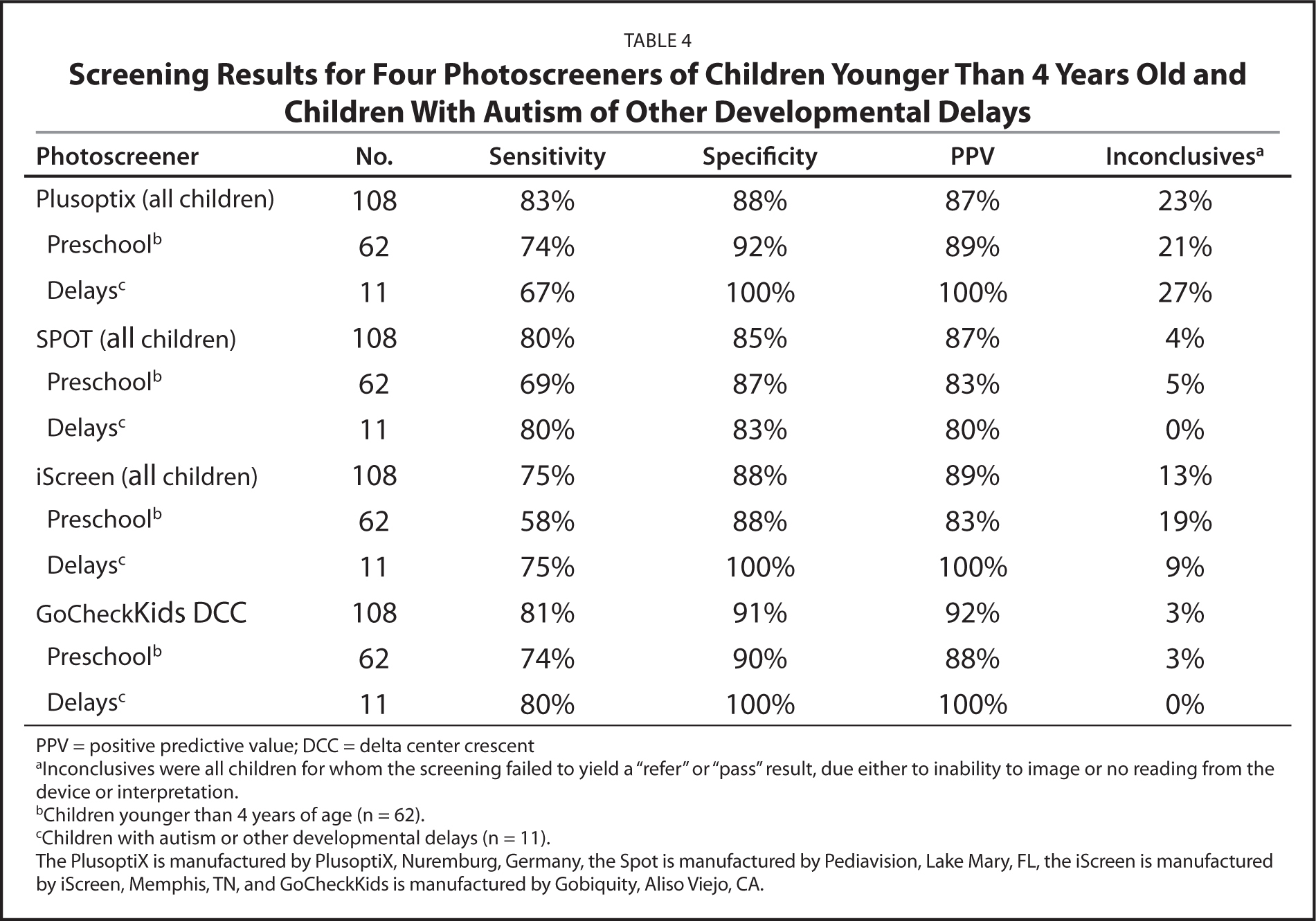 Screening Results for Four Photoscreeners of Children Younger Than 4 Years Old and Children With Autism of Other Developmental Delays