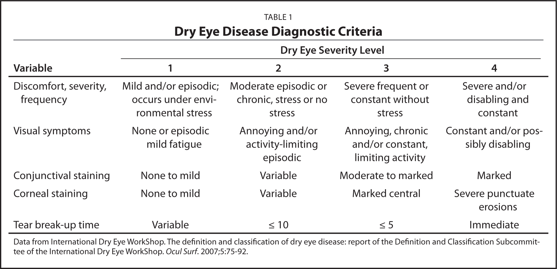 Dry Eye Disease Diagnostic Criteria