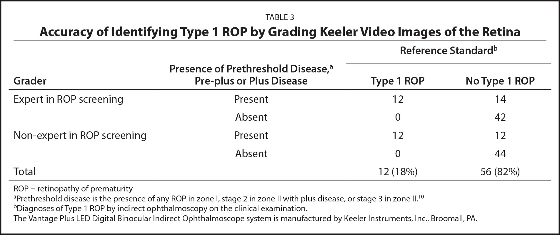 Accuracy of Identifying Type 1 ROP by Grading Keeler Video Images of the Retina