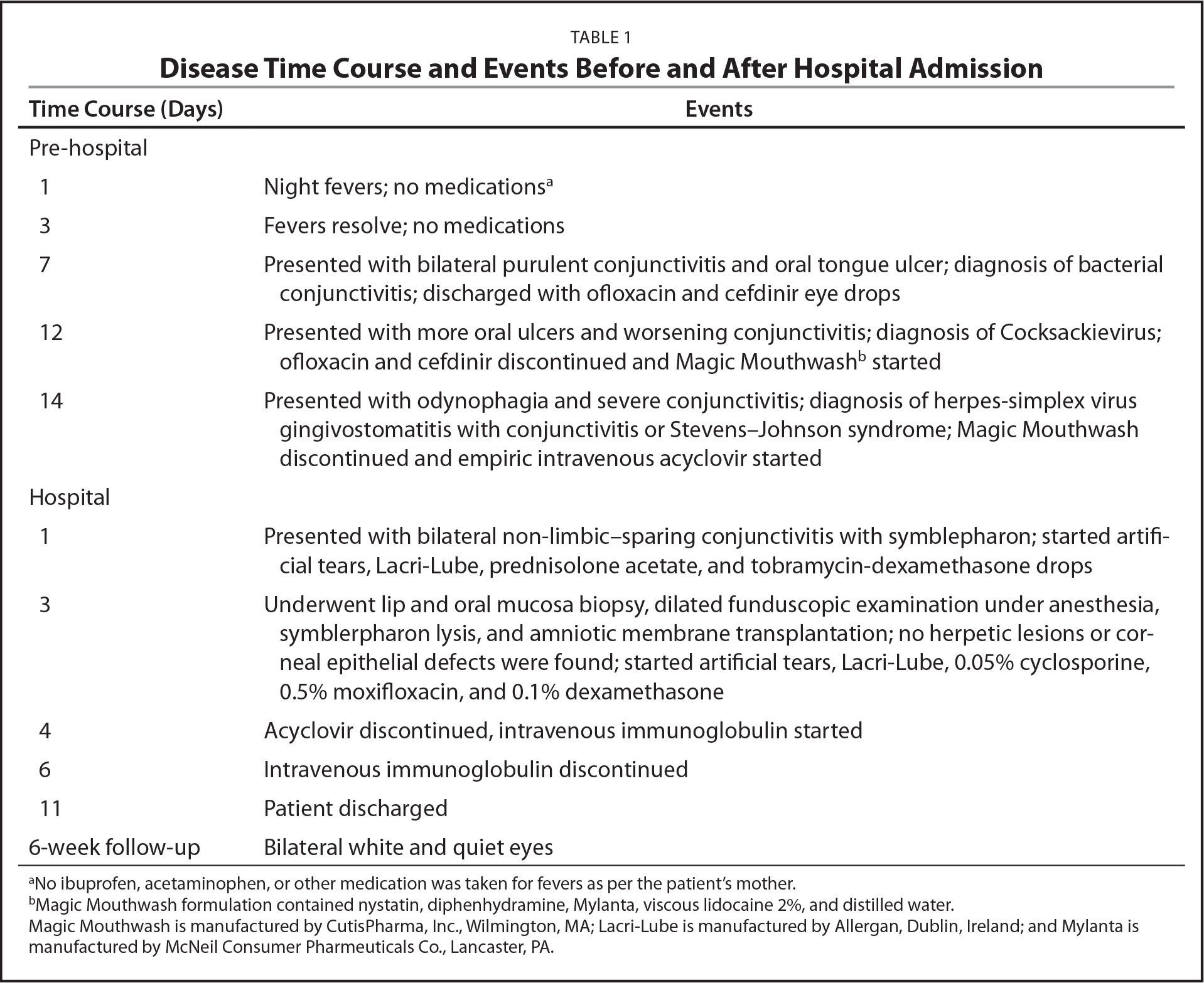 Disease Time Course and Events Before and After Hospital Admission
