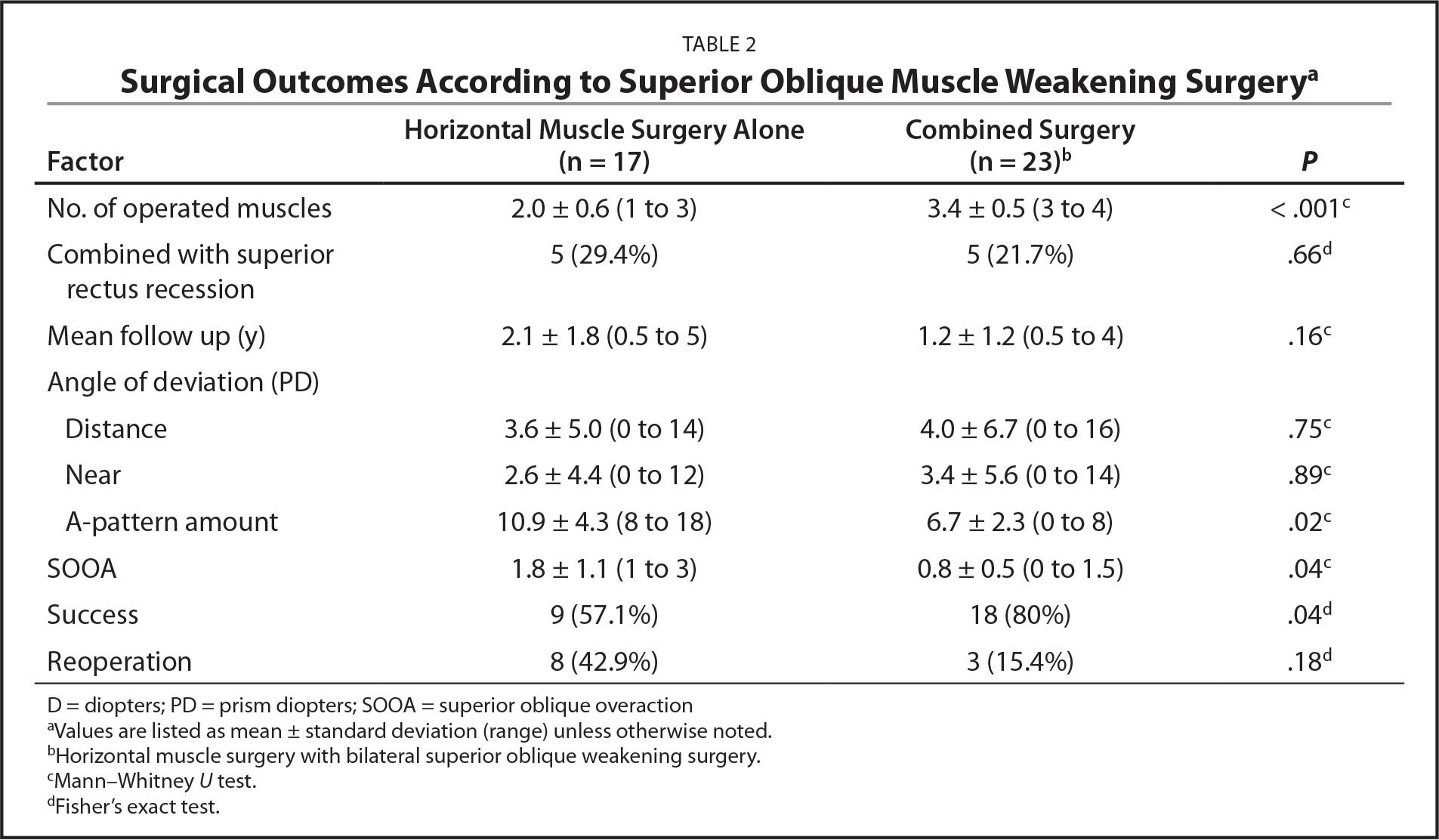 Surgical Outcomes According to Superior Oblique Muscle Weakening Surgerya