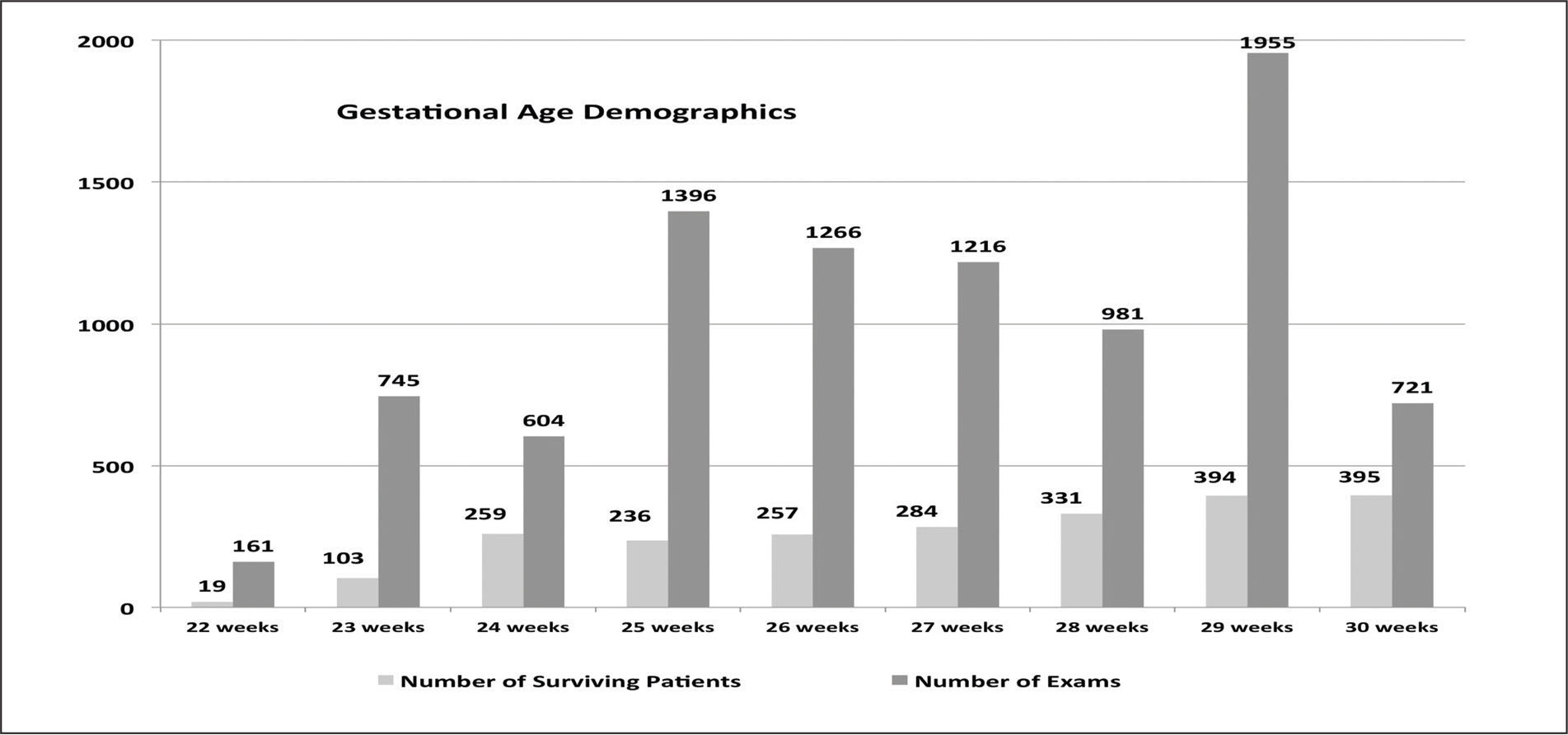 Number of patients and examinations at each gestational age.