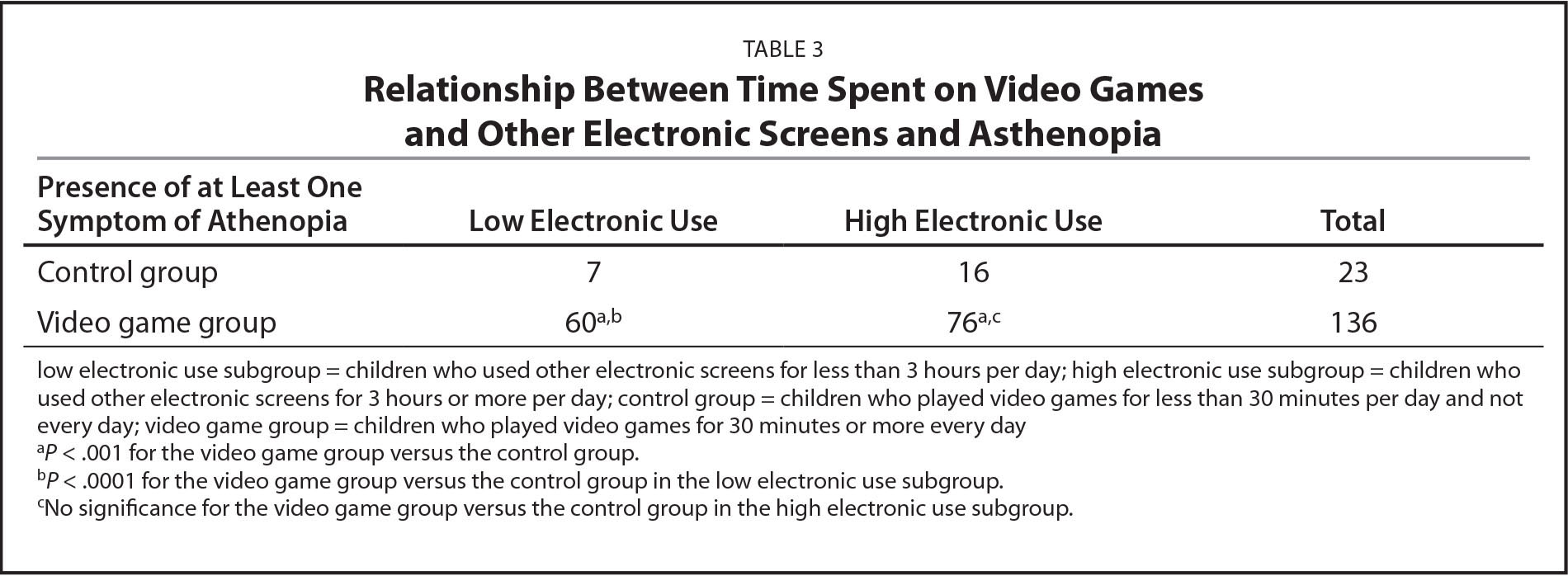 Relationship Between Time Spent on Video Games and Other Electronic Screens and Asthenopia