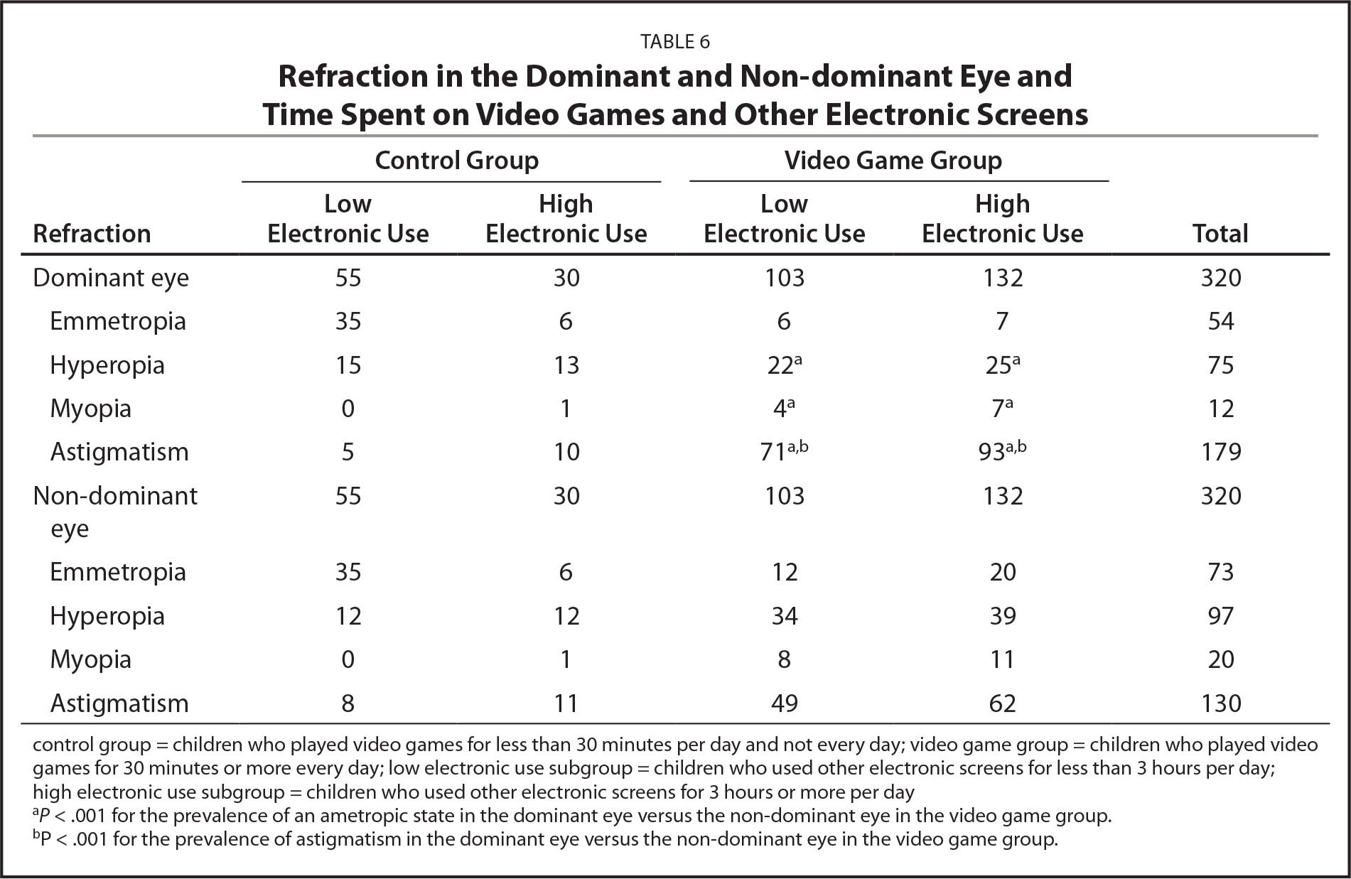 Refraction in the Dominant and Non-dominant Eye and Time Spent on Video Games and Other Electronic Screens