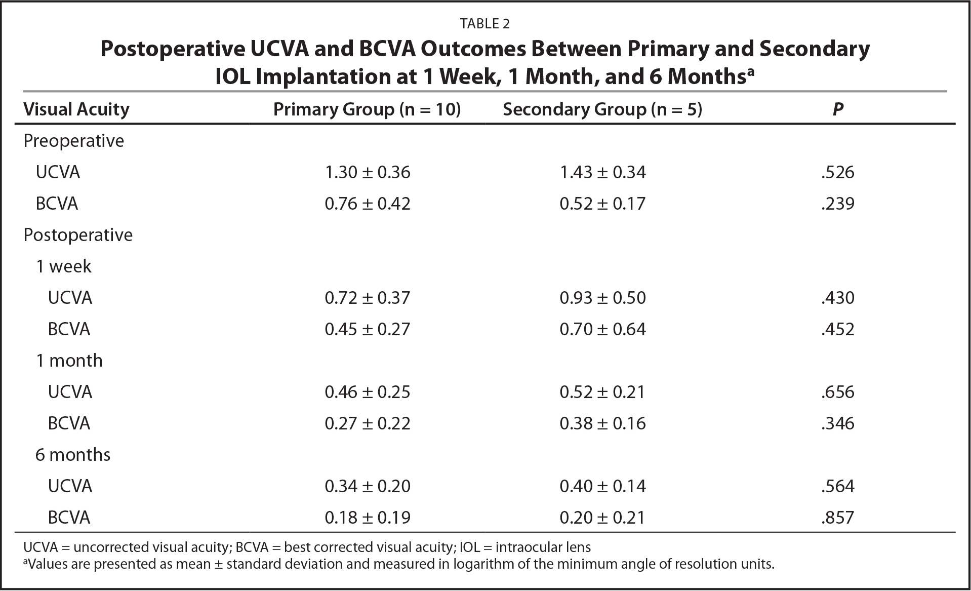 Postoperative UCVA and BCVA Outcomes Between Primary and Secondary IOL Implantation at 1 Week, 1 Month, and 6 Monthsa