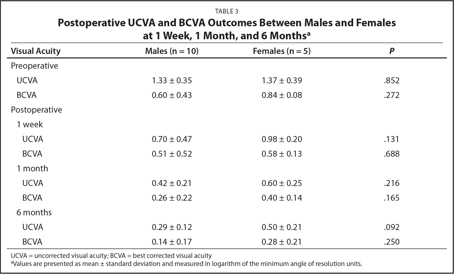 Postoperative UCVA and BCVA Outcomes Between Males and Femalesat 1 Week, 1 Month, and 6 Monthsa
