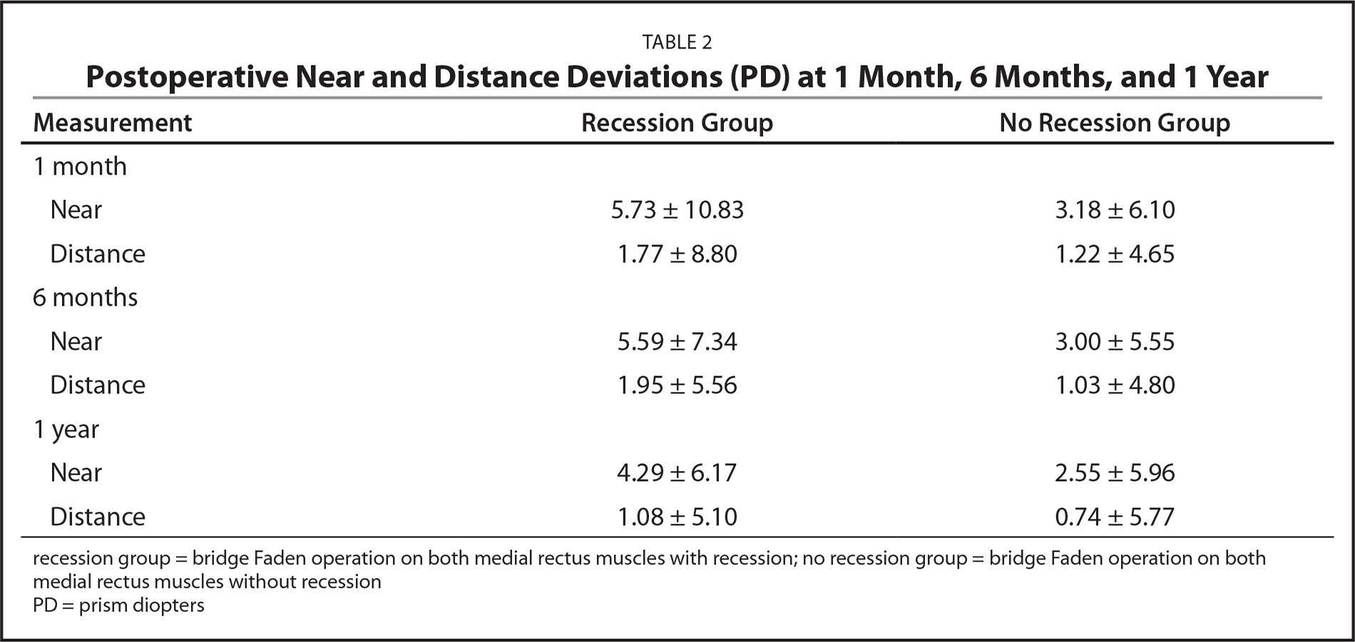 Postoperative Near and Distance Deviations (PD) at 1 Month, 6 Months, and 1 Year