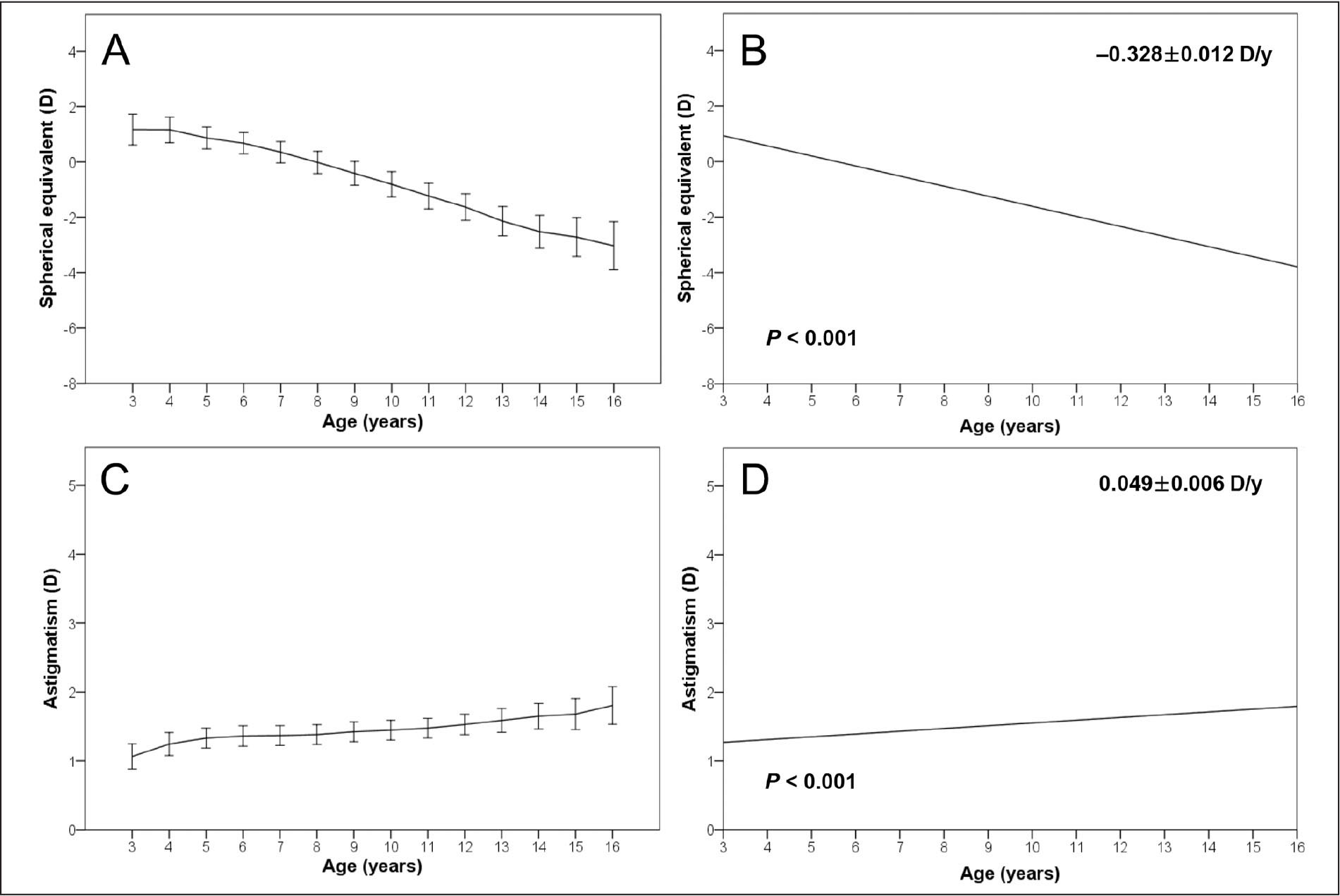 Boxplots showing changes in the right eye (A) spherical equivalent (SE) refractive errors and (C) astigmatism by age. The error bars represent 95% confidence intervals. Regression models are also presented (B and D, respectively). Each P value represents the probability of an interaction between each variable and time in Model 1. The annual rates of change in refractive error are presented as means ± standard errors. D = diopters