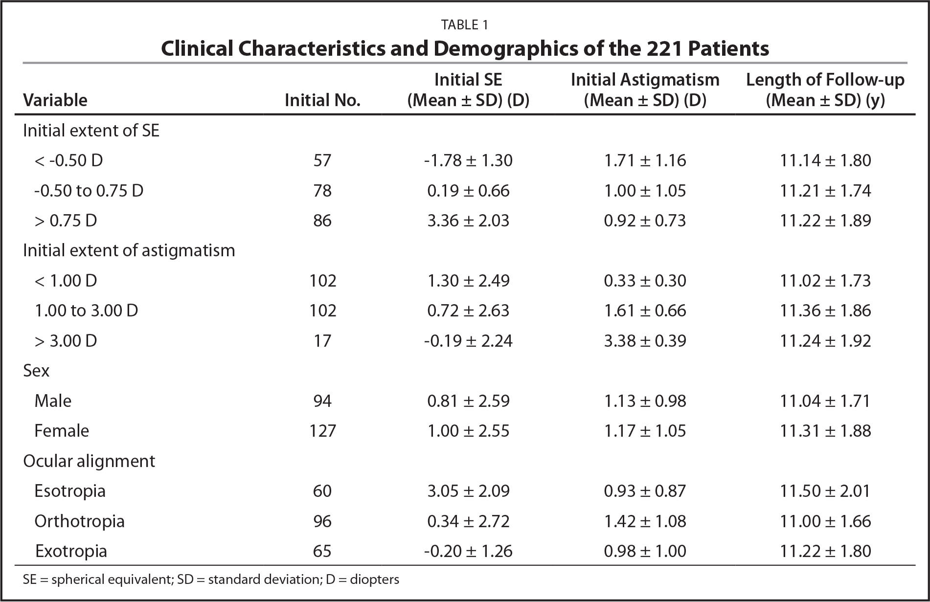 Clinical Characteristics and Demographics of the 221 Patients