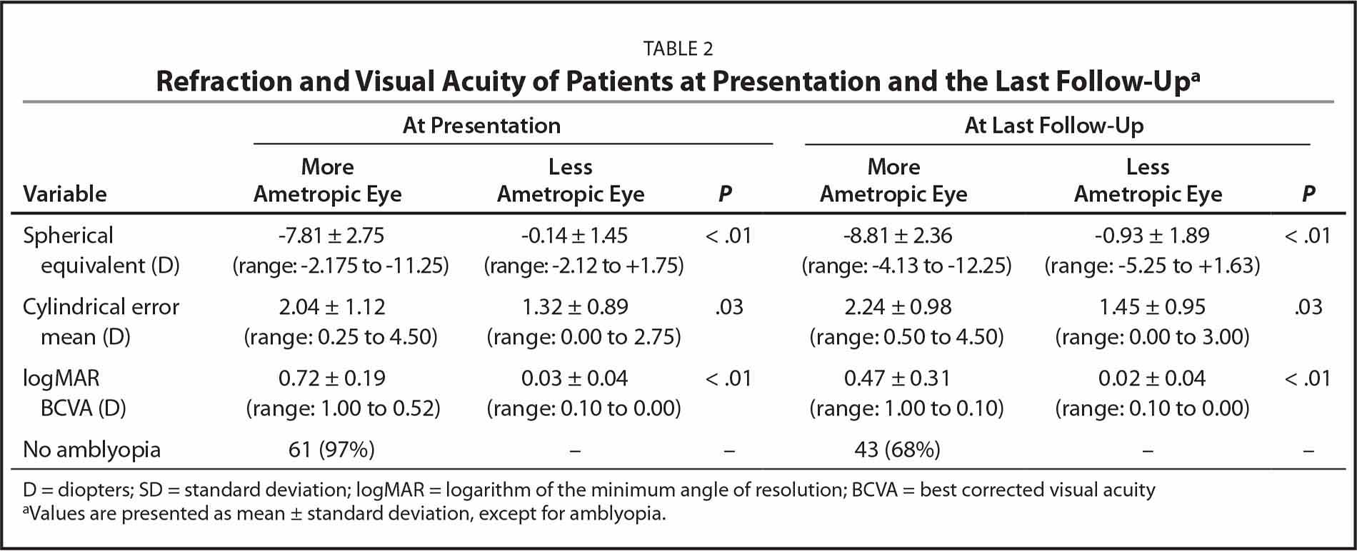 Refraction and Visual Acuity of Patients at Presentation and the Last Follow-Upa