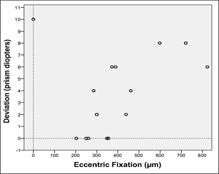 The relationship between deviation and eccentric fixation in amblyopic eyes as determined with optical coherence tomography. Except in the case of foveal fixation, it is noted that the greater the eccentric fixation, the greater was the ocular deviation.